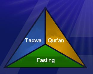 What is Taqwa (Piety) in Islam